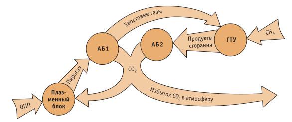 Получение водорода в процессе плазменной переработки отходов