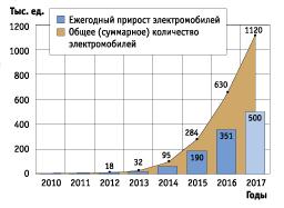 Динамика объёмов продаж электромобилей и гибридов в КНР, тыс. ед.