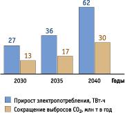 Динамика спроса на электроэнергию при крупномасштабном внедрении электромобилей и сокращения выбросов парниковых газов в РФ в долго-срочной перспективе.